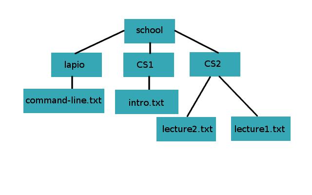 Part 1 - The Command Line | Tietokone työvälineenä - Lapio